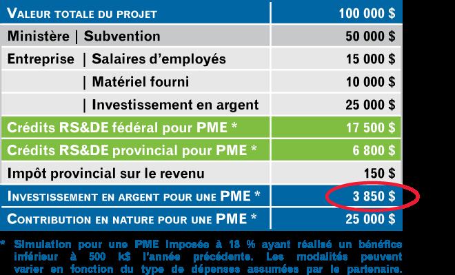 Simulation du coût pour une PME
